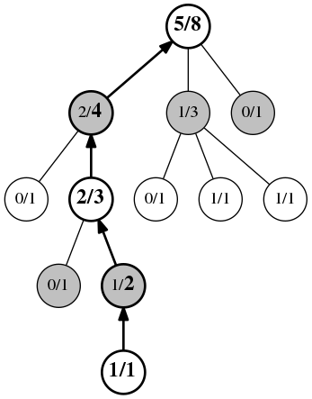 Introduction to Monte Carlo Tree Search - Jeff Bradberry